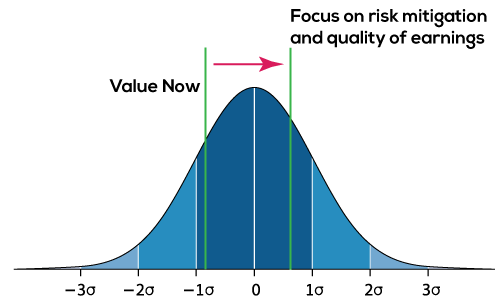 gap_analysis_bell_curve
