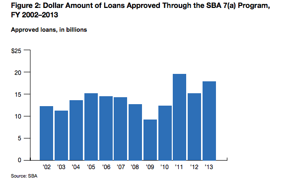 dollar_amount_sba_loans