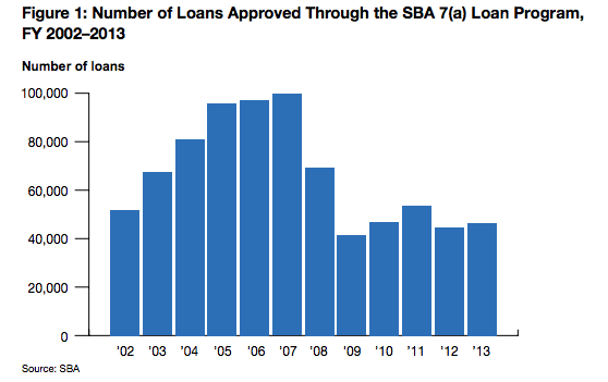 number_sba_loans_approved